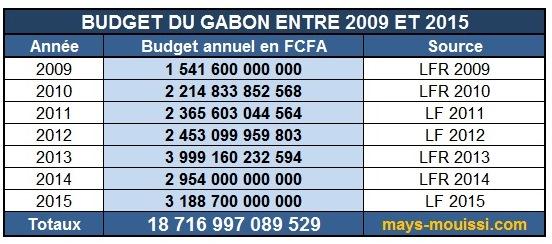 Les budgets du Gabon entre 2009 et 2015