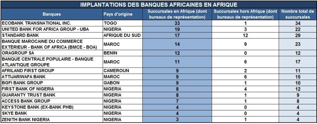 Cliquer pour agrandir - Succursales des banques africaines sur le continent