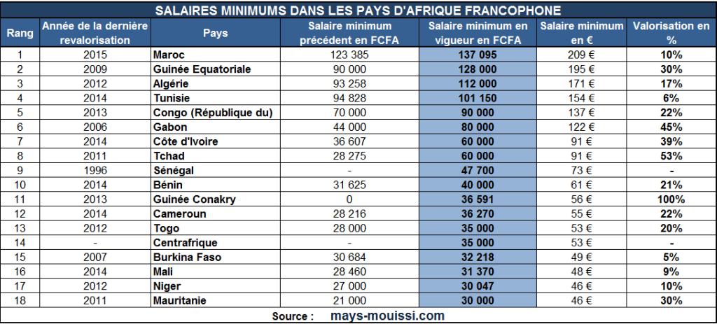 Cliquer pour agrandir - Classement des pays francophones en fonction de leur salaire minimum