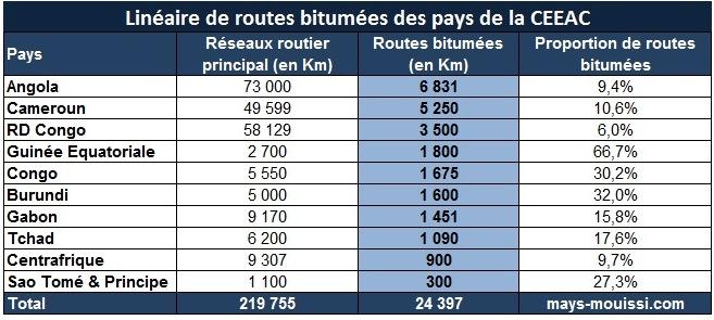 CEEAC : Linéaire de routes bitumées par pays - Cliquer pour agrandir