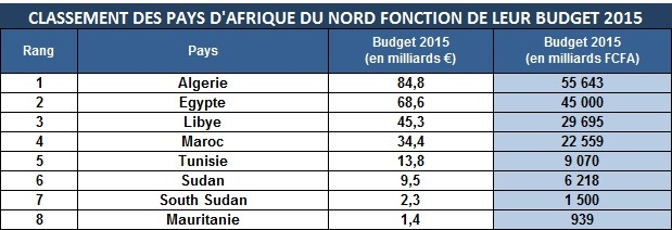 classement des pays d afrique du nord en fonction de leur. Black Bedroom Furniture Sets. Home Design Ideas