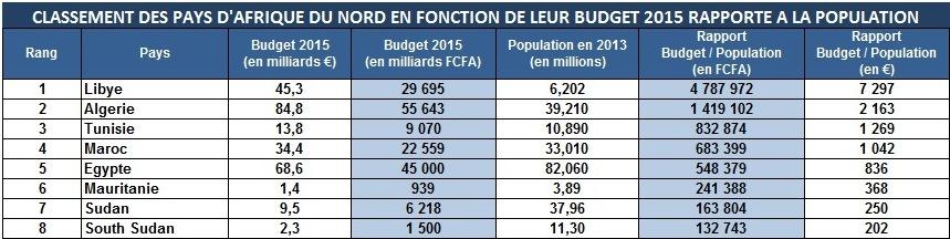 northafrica-budget2