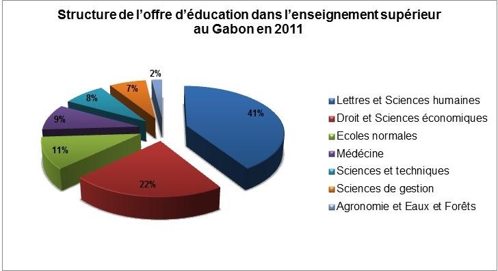 Structure de l'offre d'éducation dans l'enseignement supérieur au Gabon en 2011 - Cliquer pour agrandir