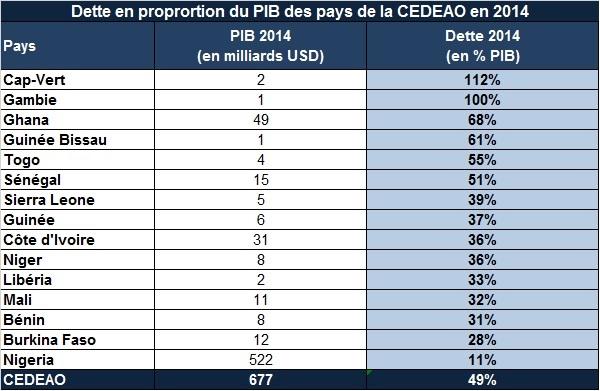 Dette des pays de la CEDEAO en proportion de leur PIB