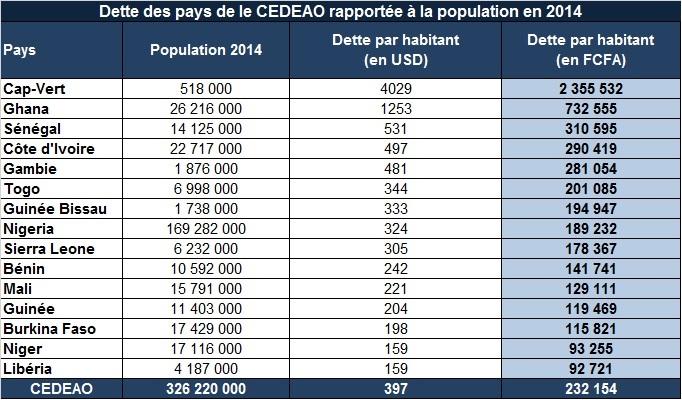 Dette des pays de la CEDEAO rapportée à la population en 2014