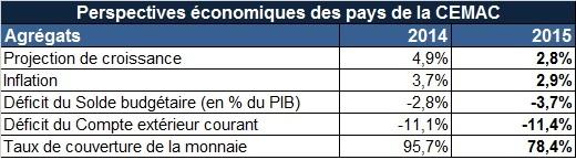 Perspectives économiques CEMAC