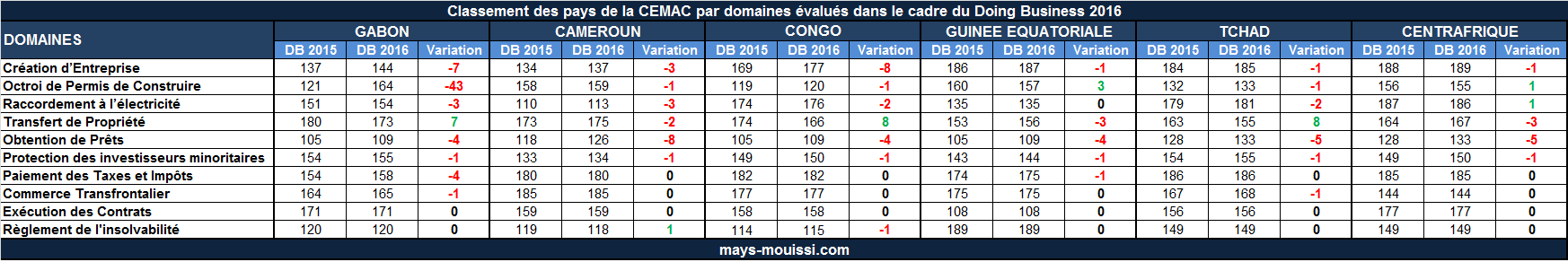 Doing-Business-Classement-CEMAC-Domaine