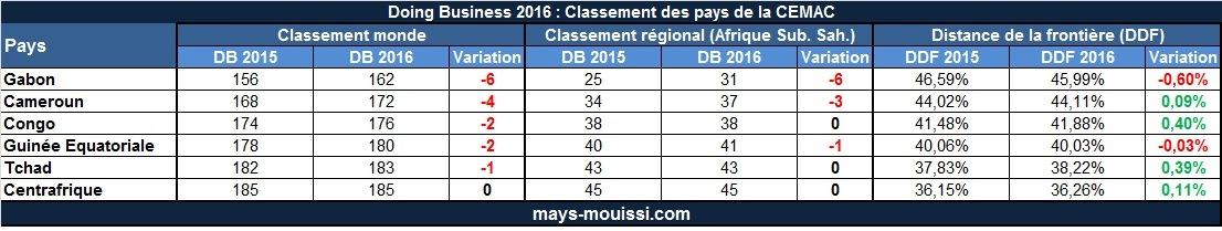 Doing Business 2016 : Classement des pays de la CEMAC - Cliquer pour agrandir