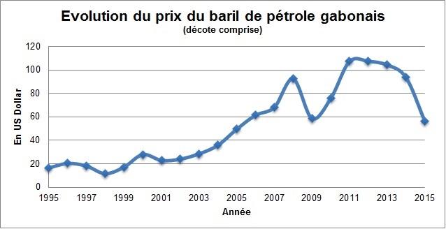 Gabon l inqui tante baisse de la production p troli re mays - Prix du stere de chene ...
