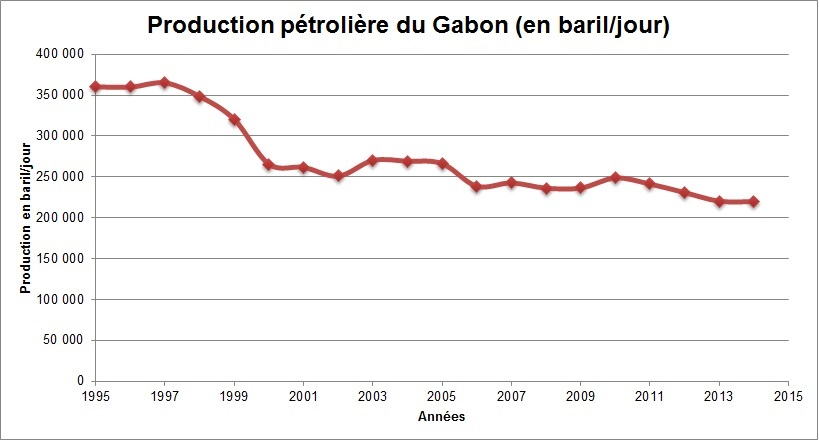 Evolution de la production pétrolière du Gabon