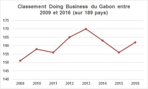 Doing Business : Evolution du classement du Gabon entre 2009 et 2016