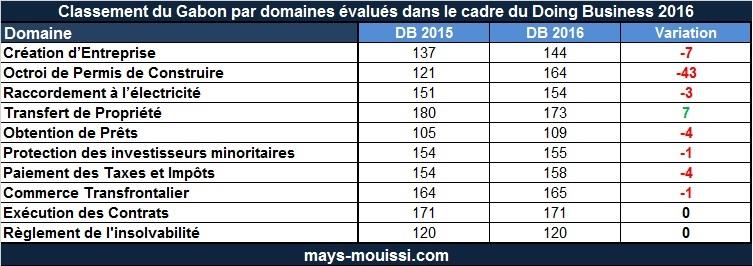 Gabon : Classement Doing Business par domaines