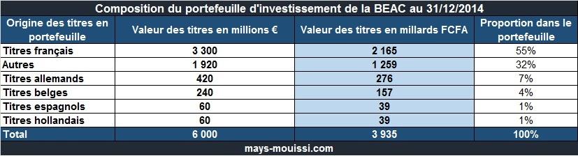 Composition du portefeuille d'investissement de la BEAC au 31/12/2014