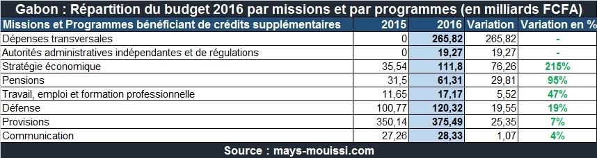 programme bénéficiant de crédits en hausse - Budget Gabon 2016