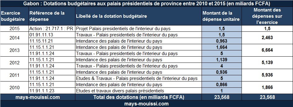 Dotations budgétaires aux palais présidentiels des provinces entre 2010 et 2015 (en milliards FCFA)