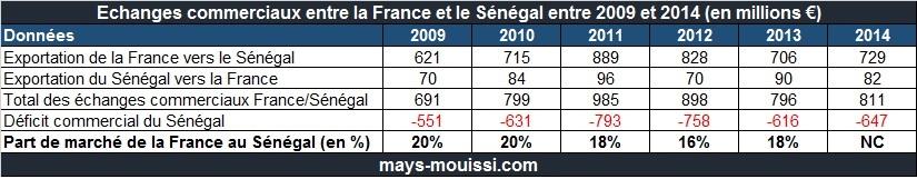 Echanges commerciaux entre la France et le Sénégal entre 2009 et 2014