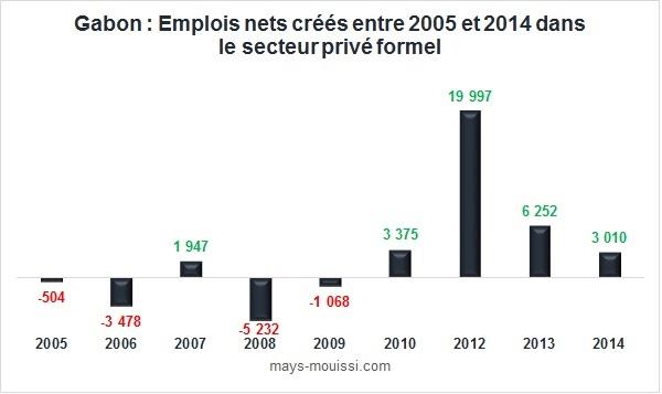 Emplois nets créés entre 2005 et 2014 dans le secteur privé formel au Gabon