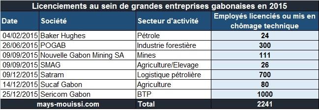 Licenciements et mise en chômage techniques réalisés par de grandes entreprises gabonaises en 2015