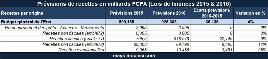 Prévisions des recettes intérieures du Bénin en milliards FCFA (Lois de finances 2015 & 2016)