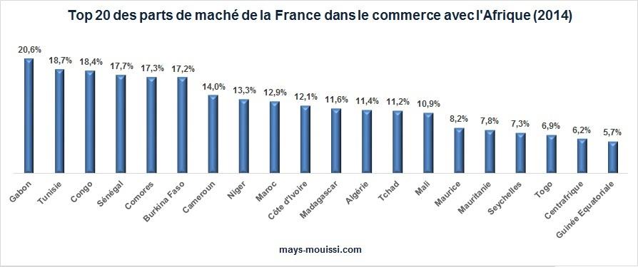 parts-marche-France-Afrique-2014