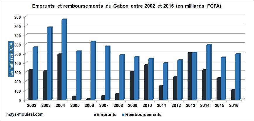 Emprunts et remboursements du Gabon entre 2002 et 2016