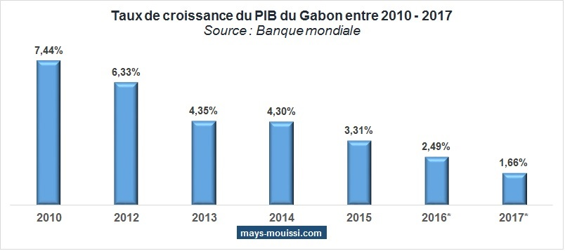 Taux de croissance du PIB du Gabon entre 2010 - 2017