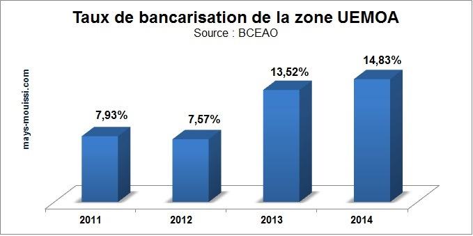 Evolution du taux de bancarisation de la zone UEMOA