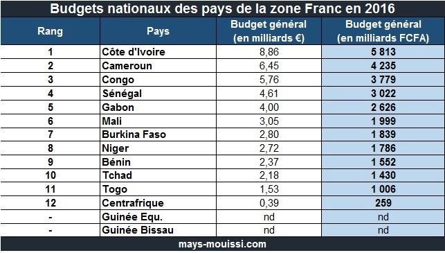 Budgets nationaux des pays de la zone Franc en 2016