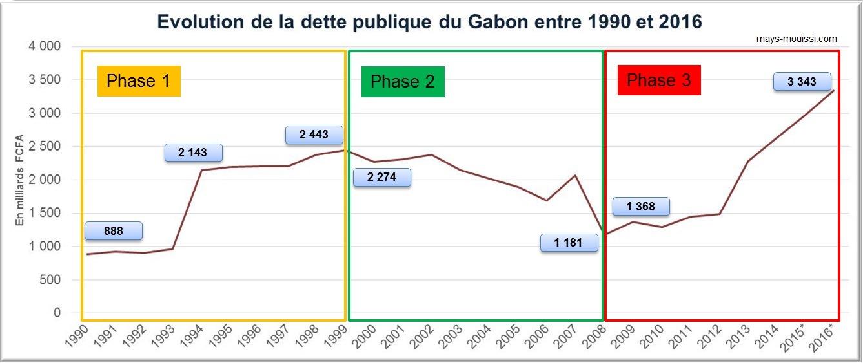 Evolution de l'encours de la dette publique du Gabon entre 1990 et 2016