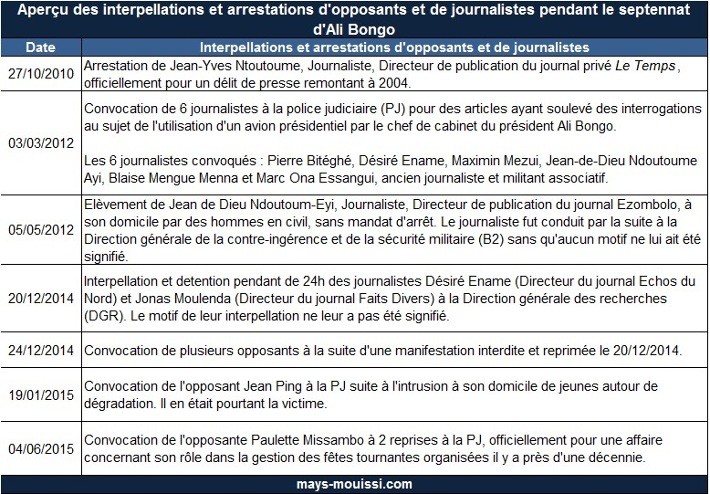 Aperçu des interpellations et arrestations d'opposants et de journalistes pendant le septennat d'Ali Bongo