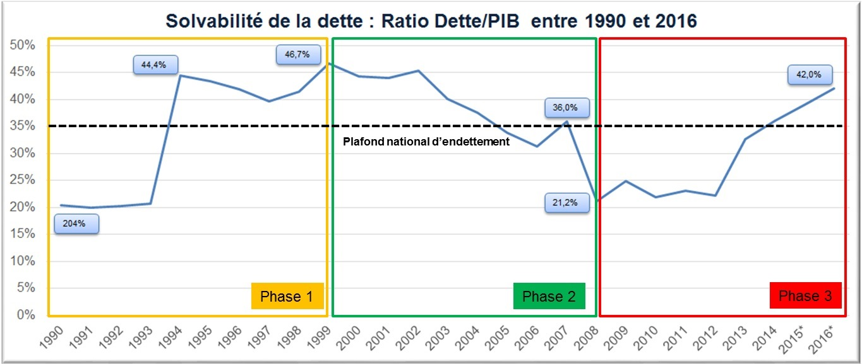 Evolution du taux d'endettement du Gabon entre 1990 et 2016