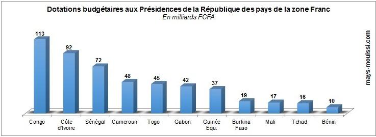 Dotations budgétaires aux Présidences de la République des pays de la zone Franc