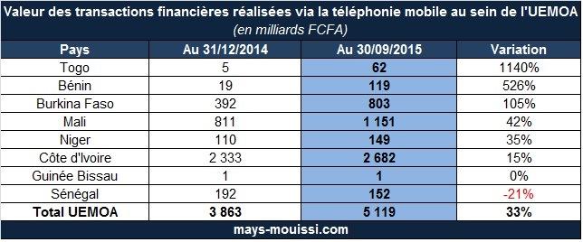 Valeur des transactions financières réalisées via la téléphonie mobile au sein de l'UEMOA