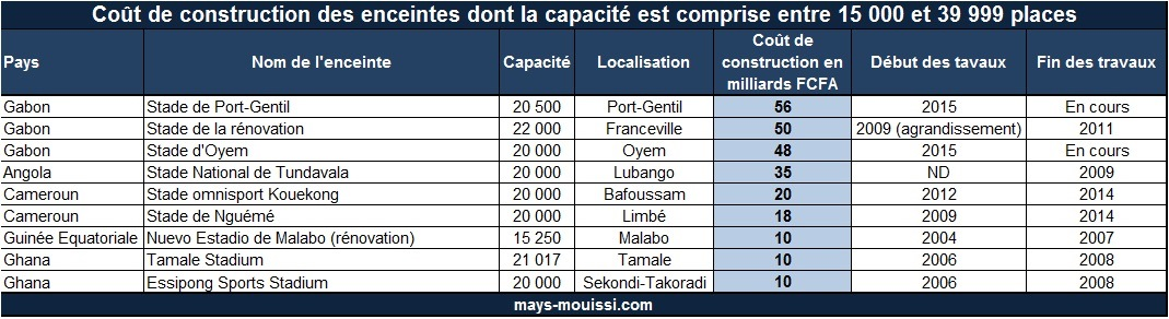 Coût de construction des enceintes dont la capacité est comprise entre 15 000 et 39 999 places