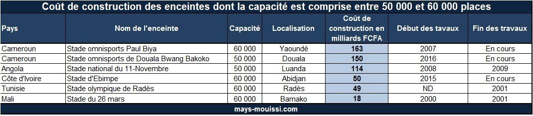Coût de construction des enceintes dont la capacité est comprise entre 50 000 et 60 000 places