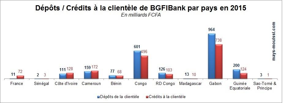 Dépôts / Crédits à la clientèle de BGFIBank par pays en 2015 (cliquer pour agrandir)