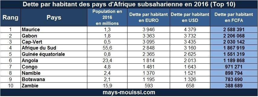 rdc finance dette par habitant des pays d afrique subsaharienne en 2016 et les 19 pays les. Black Bedroom Furniture Sets. Home Design Ideas