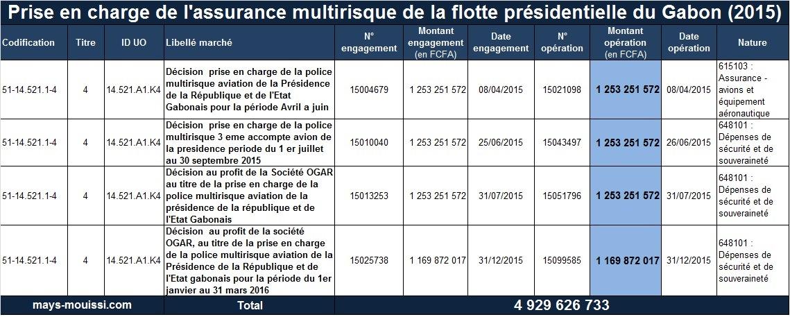 Prise en charge de l'assurance multirisque de la flotte présidentielle du Gabon (2015)