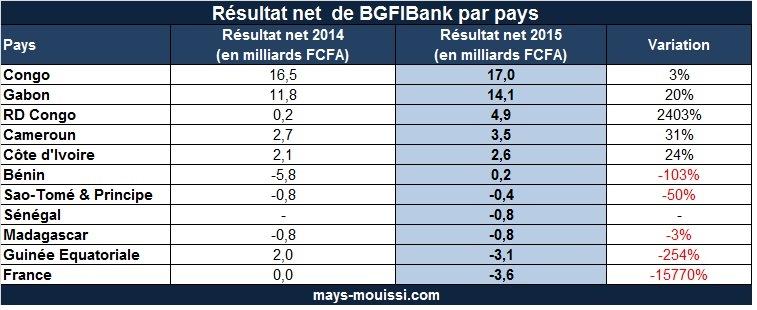 Résultat net de BGFIBank par pays