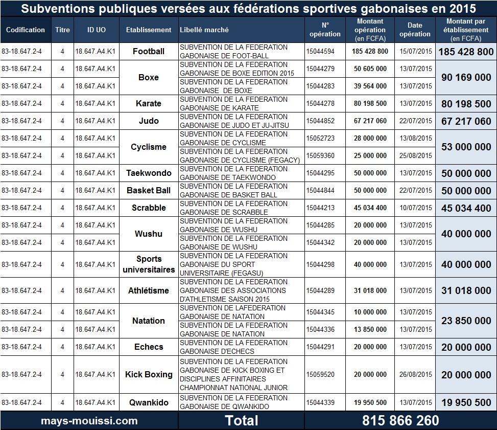 Subventions publiques versées aux fédérations sportives gabonaises en 2015 - Cliquer pour agrandir