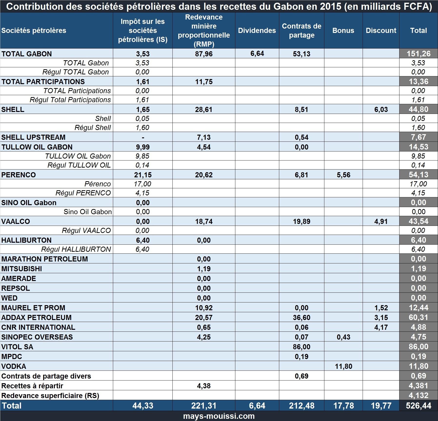 Contribution des sociétés pétrolières dans les recettes du Gabon