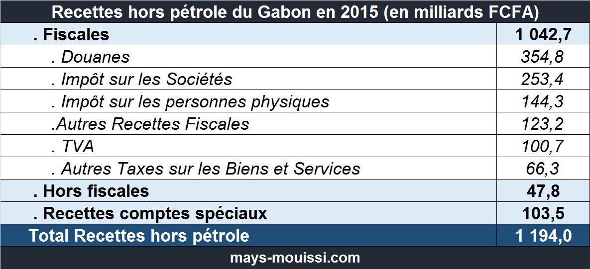 Détails des recettes hors pétrole du Gabon en 2015