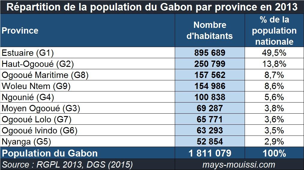 Répartition de la population du Gabon par province