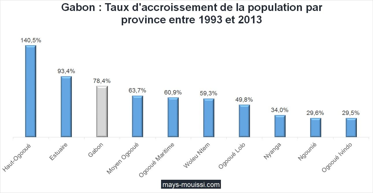 Gabon : Taux d'accroissement de la population par province entre 1993 et 2013