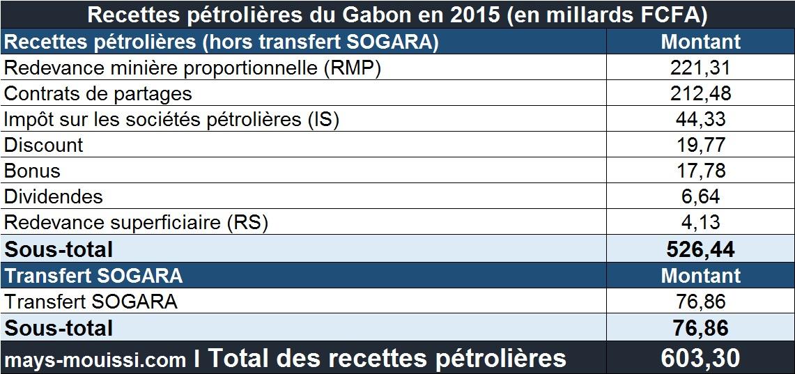 Détails des recettes pétrolières du Gabon en 2015