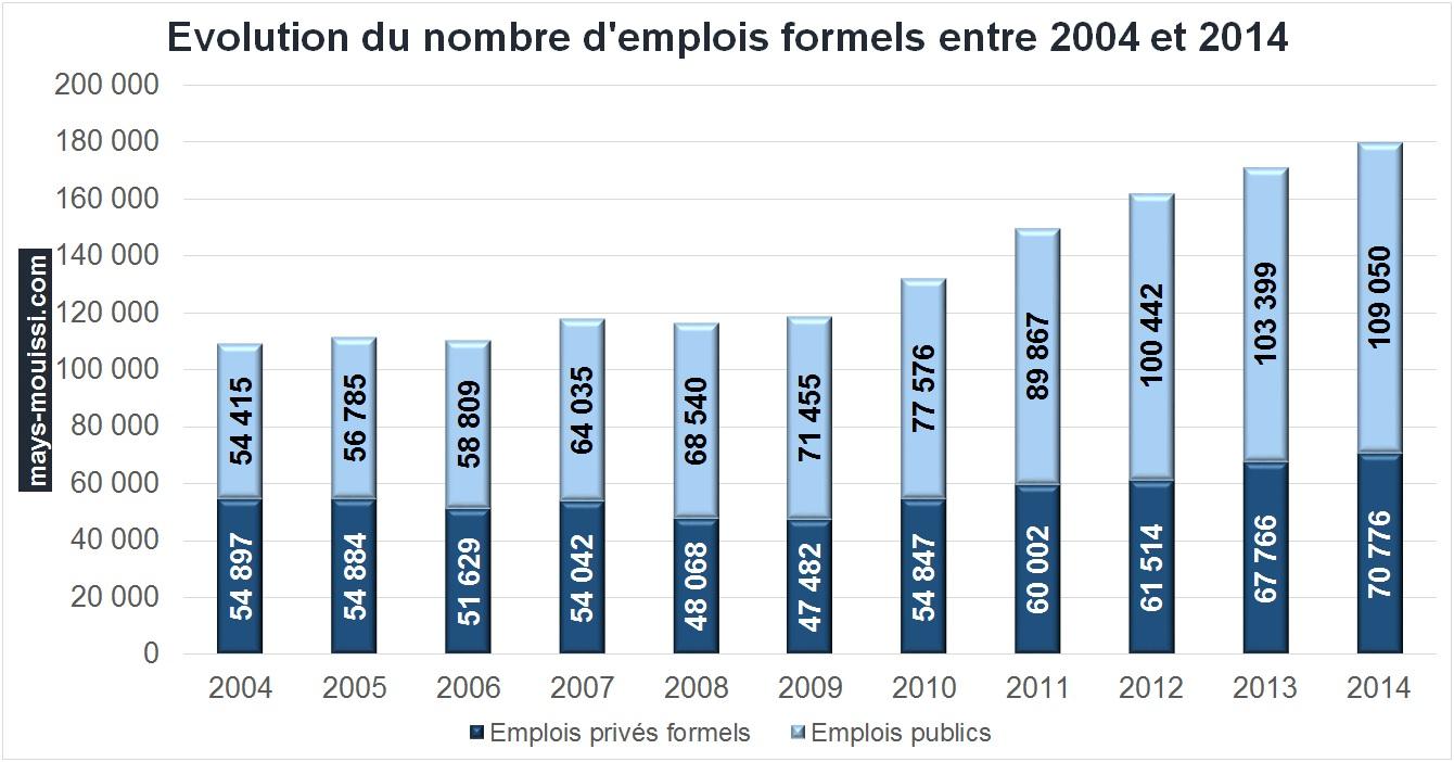 Evolution du nombre d'emplois formels entre 2004 et 2014