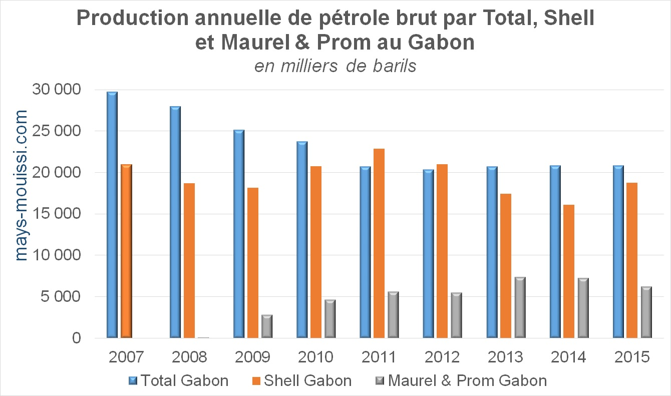 Production annuelle de pétrole brut par Total, Shell et Maurel & Prom au Gabon
