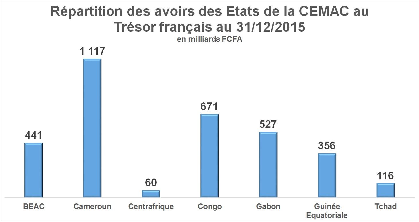 Répartition des avoirs des Etats de la CEMAC au Trésor français au 31/12/2015
