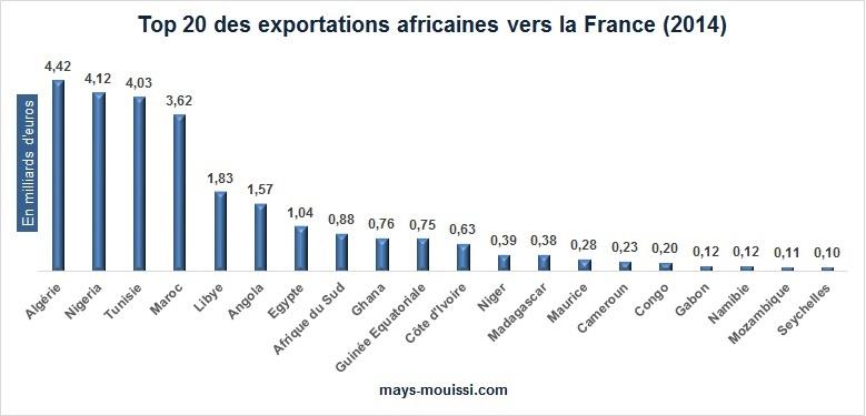 Top 20 des pays d'Afrique qui importent vers la France en 2014
