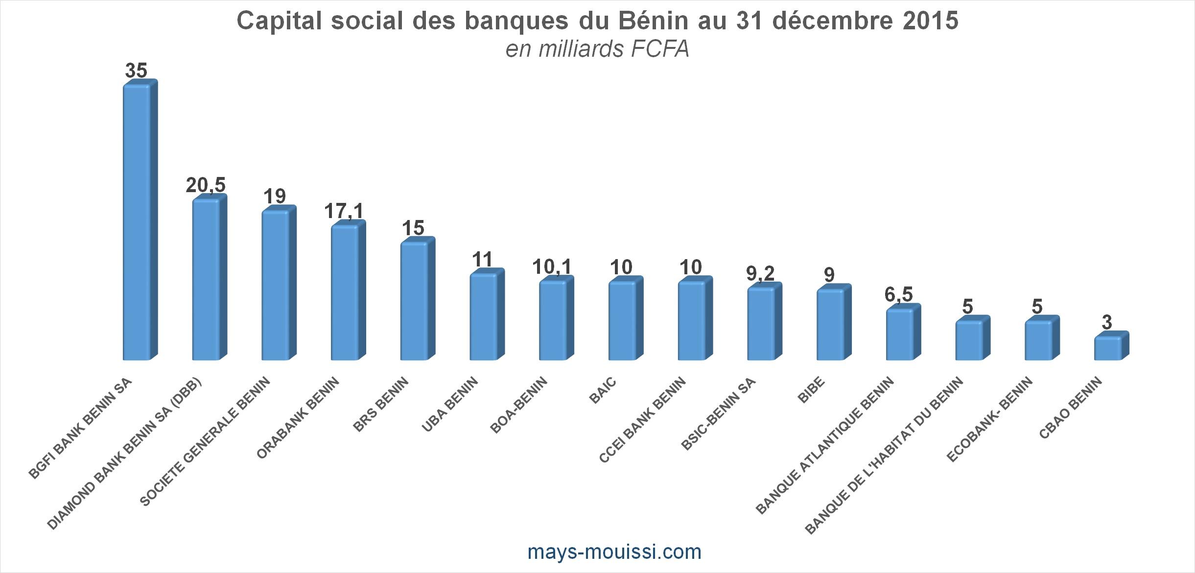 Les banques du Bénin, leur capital et leurs actionnaires